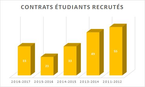 Contrats étudiants recrutés